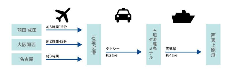 「直行便」で石垣島+「タクシー」+「高速船」を利用した場合