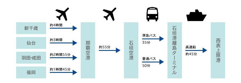 「各地から那覇経由」で石垣島+「バス」+「高速船」を利用した場合